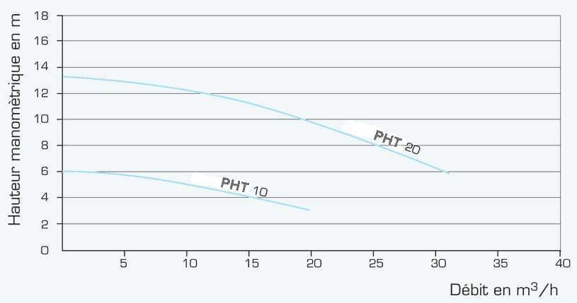 courbe pompe PHT P18