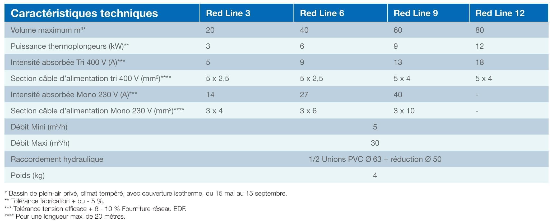 R chauffeur lectrique red line 12kw zodiac r chauffeur for Rechauffeur piscine