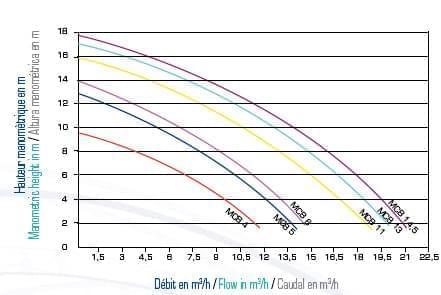 courbes pompe vipool mcb