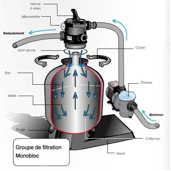 Platine de filtration platine de filtration pour piscine piscineale - Filtre a sable pour piscine 60m3 ...