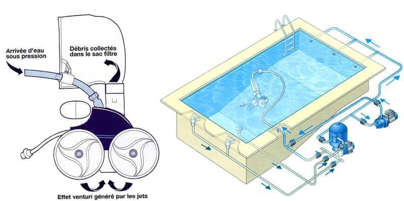 fonctionnement robot polaris
