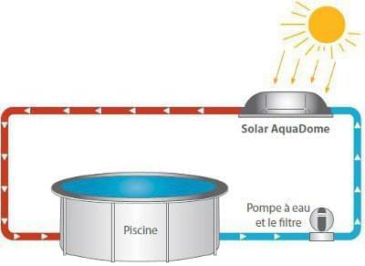 Chauffage solaire hors sol dome kit chauffage solaire for Kit chauffage solaire pour piscine