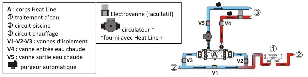 echangeur heat line
