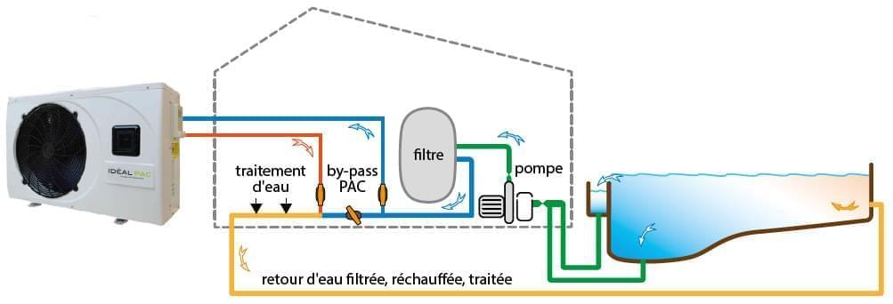 pompe chaleur idealpac premium jusqu 39 160m3 pompe chaleur idealpac piscin ale. Black Bedroom Furniture Sets. Home Design Ideas