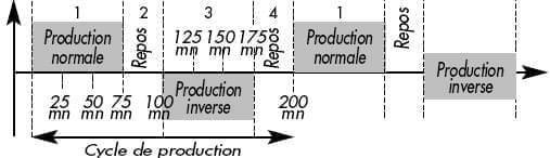 inversion de polarite electrolyseur limpido