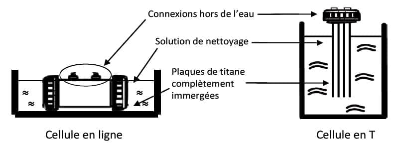nettoyage electrode electrolyseur de sel