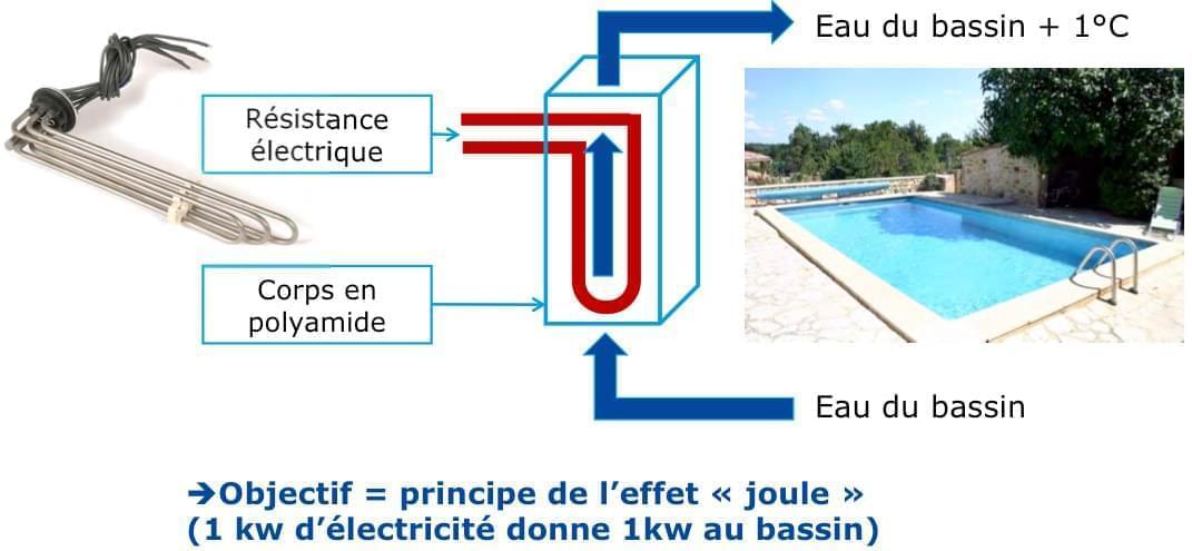principe de fonctionnement du rechauffeur electrique de piscine