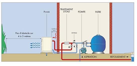 schéma qui montre le fonctionnement d'une pompe à chaleur de piscine