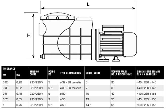 pompe idealpump 0 50cv