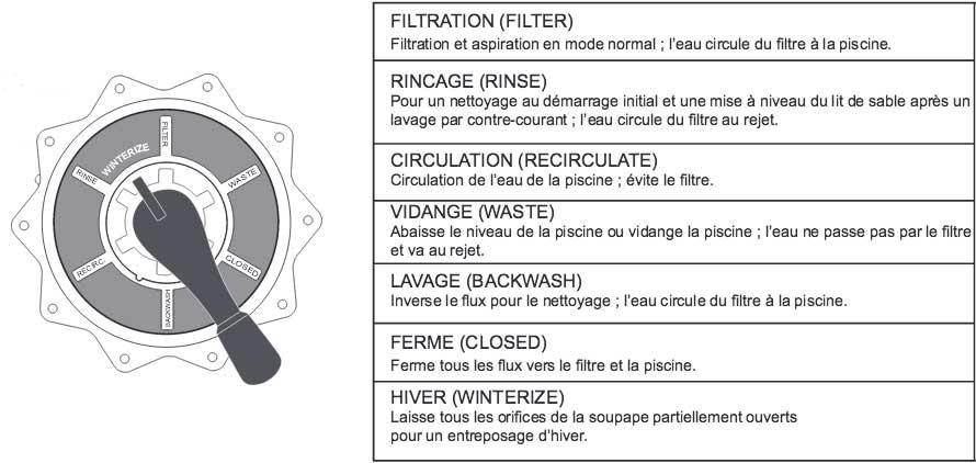 Comment fonctionne la vanne multivoies - Fonctionnement filtre a sable piscine ...