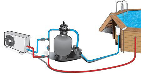 pompe chaleur pour piscine hors sol pompe chaleur pour piscine piscineale. Black Bedroom Furniture Sets. Home Design Ideas